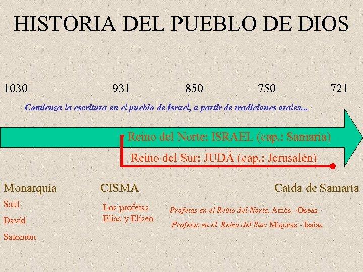 HISTORIA DEL PUEBLO DE DIOS 1030 931 850 721 Comienza la escritura en el