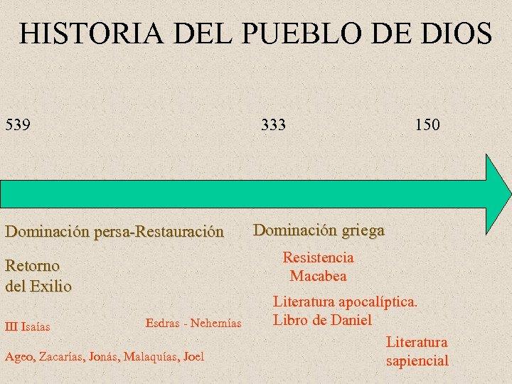 HISTORIA DEL PUEBLO DE DIOS 539 333 Dominación persa-Restauración Dominación griega Resistencia Macabea Retorno