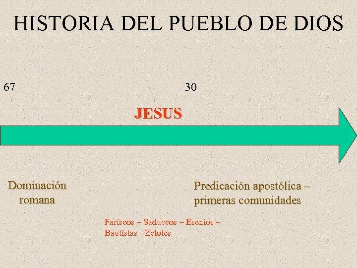HISTORIA DEL PUEBLO DE DIOS 67 30 JESUS Dominación romana Predicación apostólica – primeras