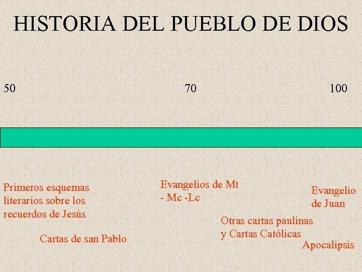 HISTORIA DEL PUEBLO DE DIOS 50 70 Primeros esquemas literarios sobre los recuerdos de