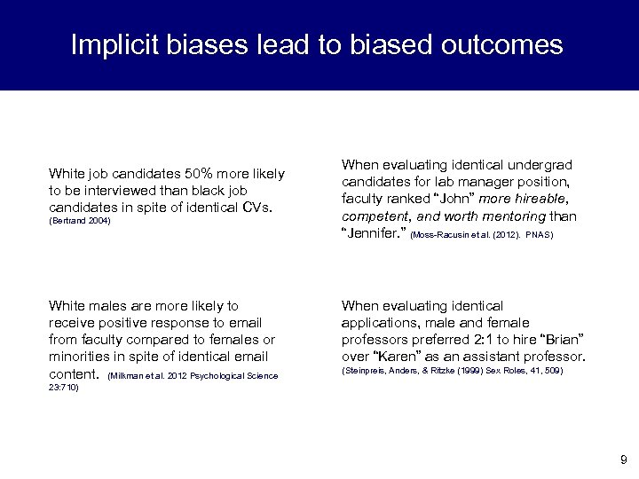 Implicit biases lead to biased outcomes White job candidates 50% more likely to be
