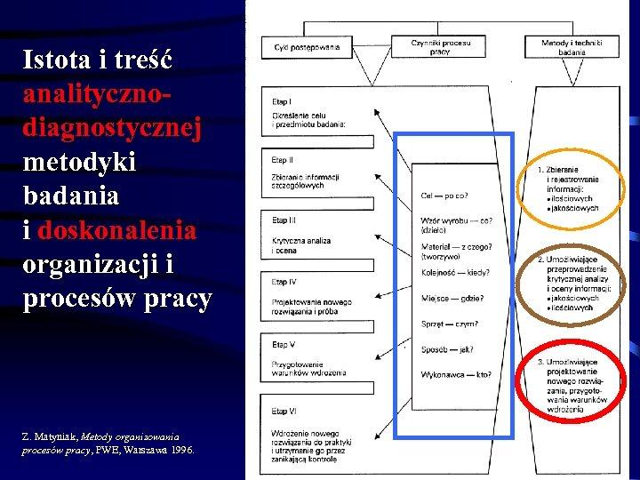 Istota i treść analitycznodiagnostycznej metodyki badania i doskonalenia organizacji i procesów pracy Z. Matyniak,