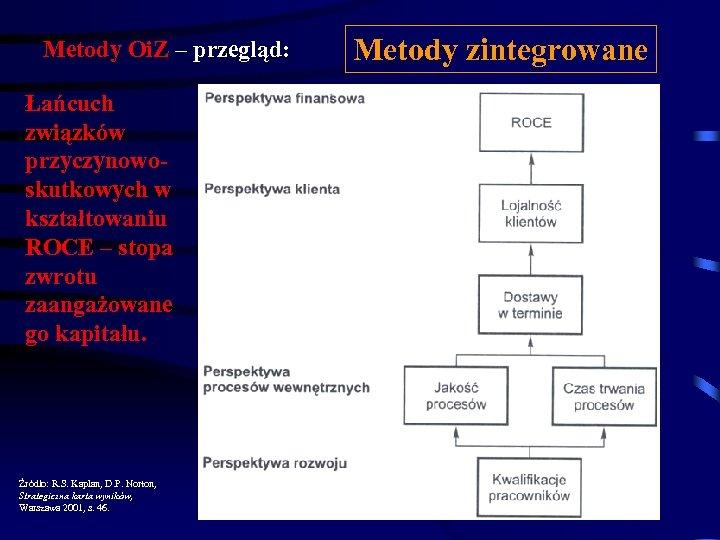 Metody Oi. Z – przegląd: Łańcuch związków przyczynowoskutkowych w kształtowaniu ROCE – stopa zwrotu
