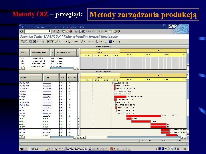 Metody Oi. Z – przegląd: Metody zarządzania produkcją