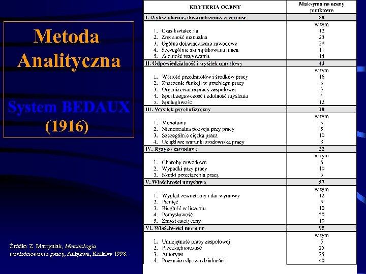 Metoda Analityczna System BEDAUX (1916) Źródło: Z. Martyniak, Metodologia wartościowania pracy, Antykwa, Kraków 1998.