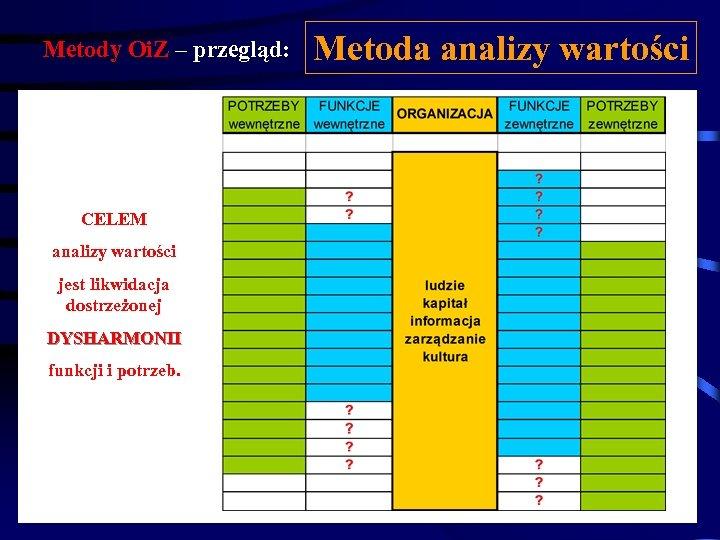 Metody Oi. Z – przegląd: CELEM analizy wartości jest likwidacja dostrzeżonej DYSHARMONII funkcji i