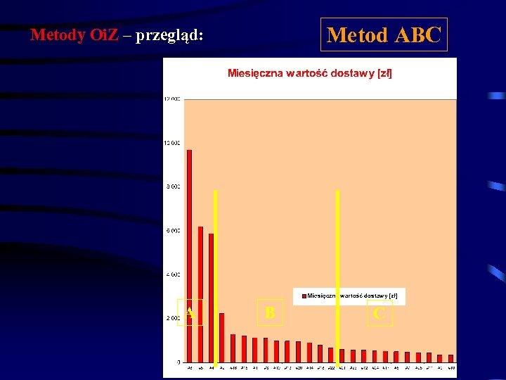 Metod ABC Metody Oi. Z – przegląd: A B C