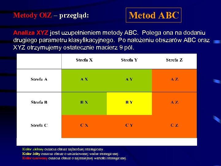 Metody Oi. Z – przegląd: Metod ABC Analiza XYZ jest uzupełnieniem metody ABC. Polega