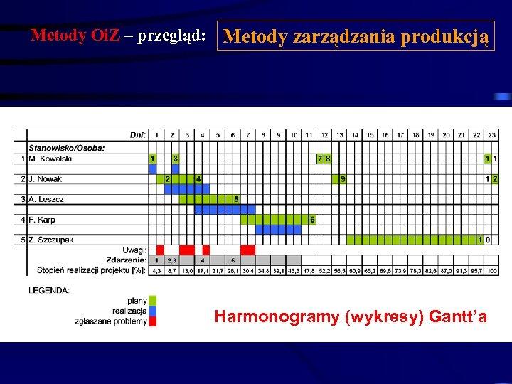 Metody Oi. Z – przegląd: Metody zarządzania produkcją Harmonogramy (wykresy) Gantt'a