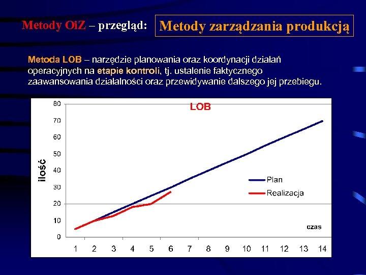 Metody Oi. Z – przegląd: Metody zarządzania produkcją Metoda LOB – narzędzie planowania oraz