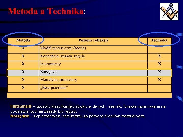 Metoda a Technika: Instrument – sposób, klasyfikacja , struktura danych, miernik, formuła opracowana na