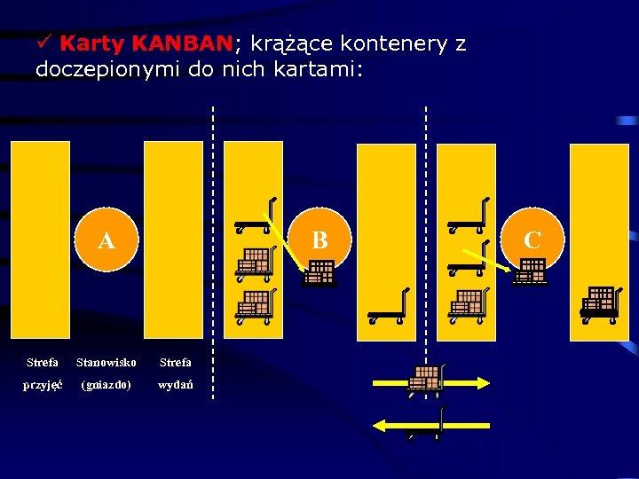 ü Karty KANBAN; krążące kontenery z doczepionymi do nich kartami: A B Strefa Stanowisko