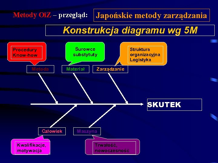 Metody Oi. Z – przegląd: Japońskie metody zarządzania Konstrukcja diagramu wg 5 M Surowce