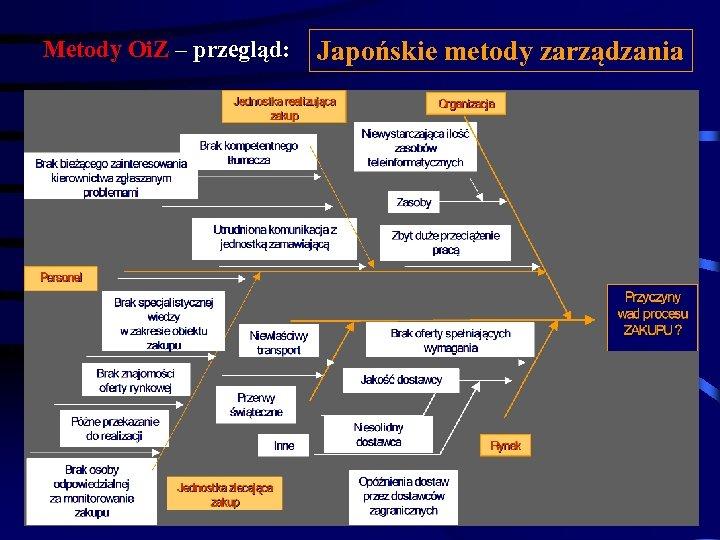 Metody Oi. Z – przegląd: Japońskie metody zarządzania Przykład