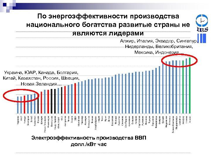 По энергоэффективности производства национального богатства развитые страны не являются лидерами Алжир, Италия, Эквадор, Сингапур,