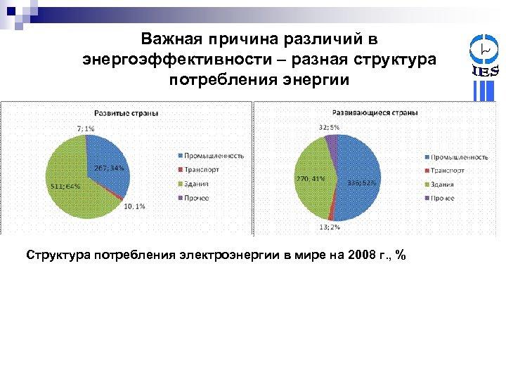 Важная причина различий в энергоэффективности – разная структура потребления энергии Структура потребления электроэнергии в