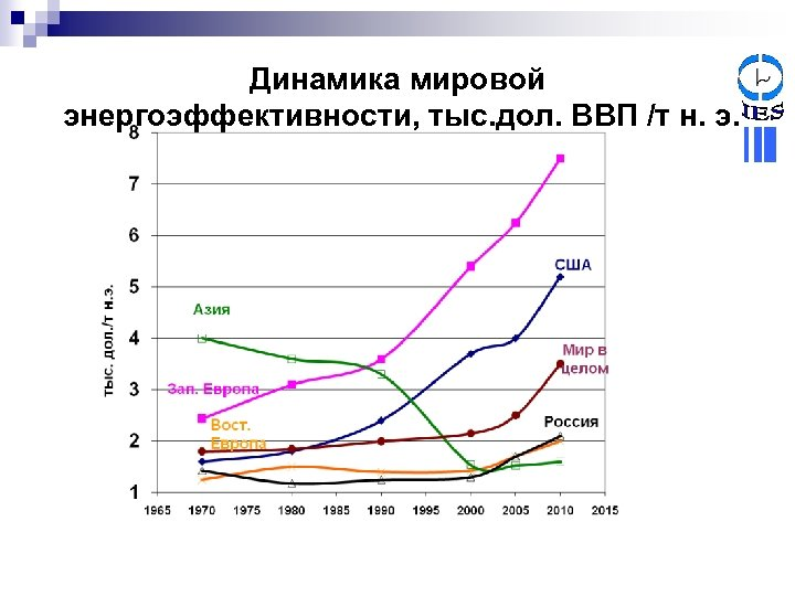 Динамика мировой энергоэффективности, тыс. дол. ВВП /т н. э.