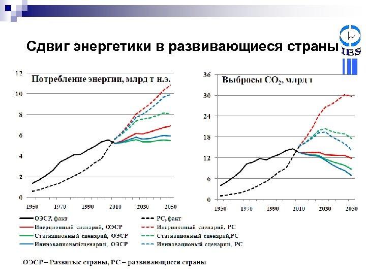Сдвиг энергетики в развивающиеся страны
