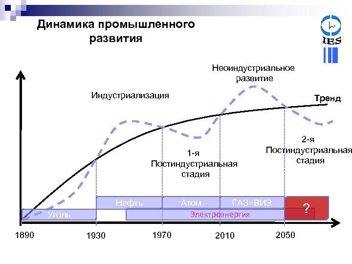 Динамика промышленного развития Неоиндустриальное развитие Индустриализация Тренд 1 -я Постиндустриальная стадия Нефть Атом ГАЗ+ВИЭ