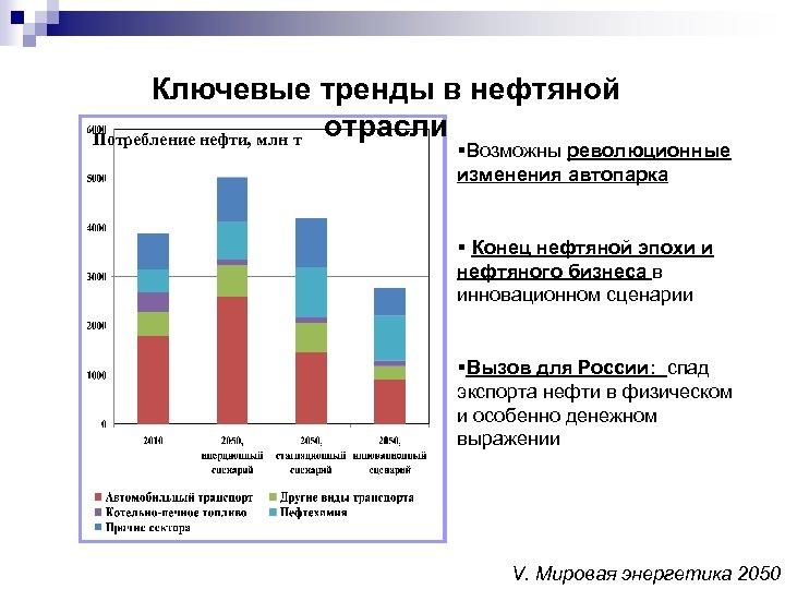 Ключевые тренды в нефтяной отрасли Потребление нефти, млн т §Возможны революционные изменения автопарка §
