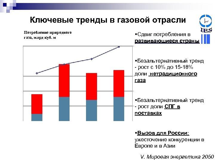 Ключевые тренды в газовой отрасли Потребление природного газа, млрд куб. м §Сдвиг потребления в