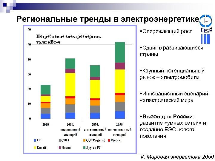 Региональные тренды в электроэнергетике Потребление электроэнергии, трлн к. Вт-ч §Опережающий рост §Сдвиг в развивающиеся