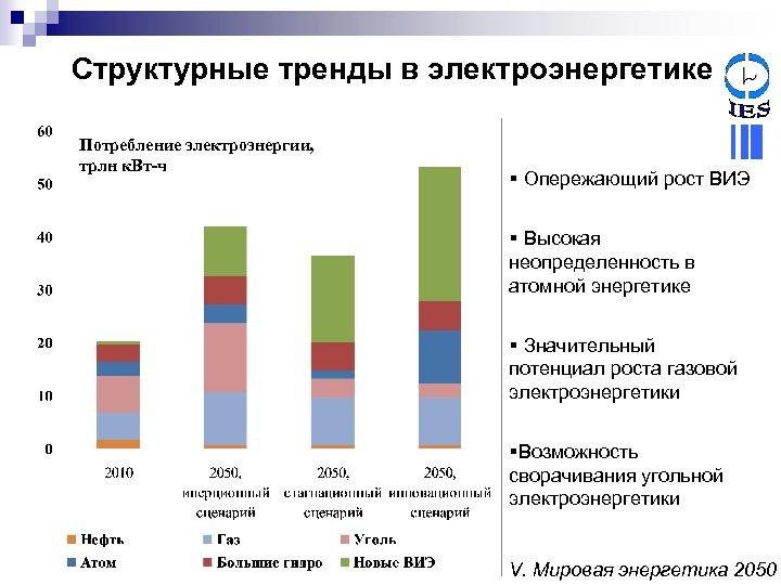 Структурные тренды в электроэнергетике Потребление электроэнергии, трлн к. Вт-ч § Опережающий рост ВИЭ §