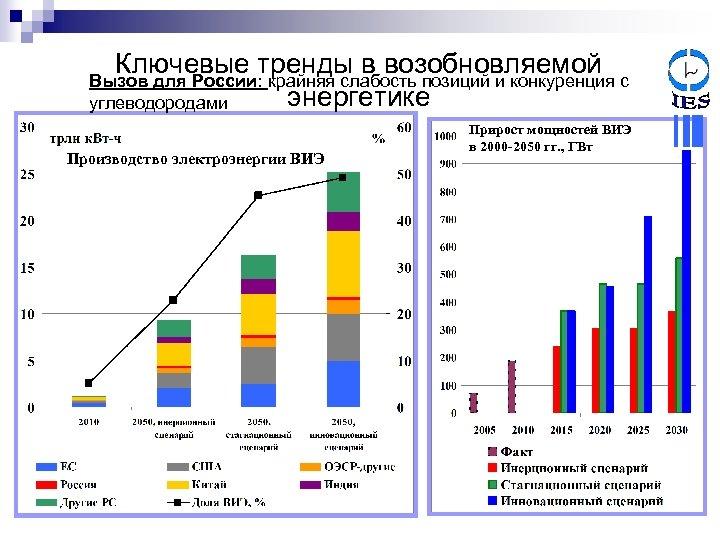 Ключевые тренды в возобновляемой Вызов для России: крайняя слабость позиций и конкуренция с энергетике