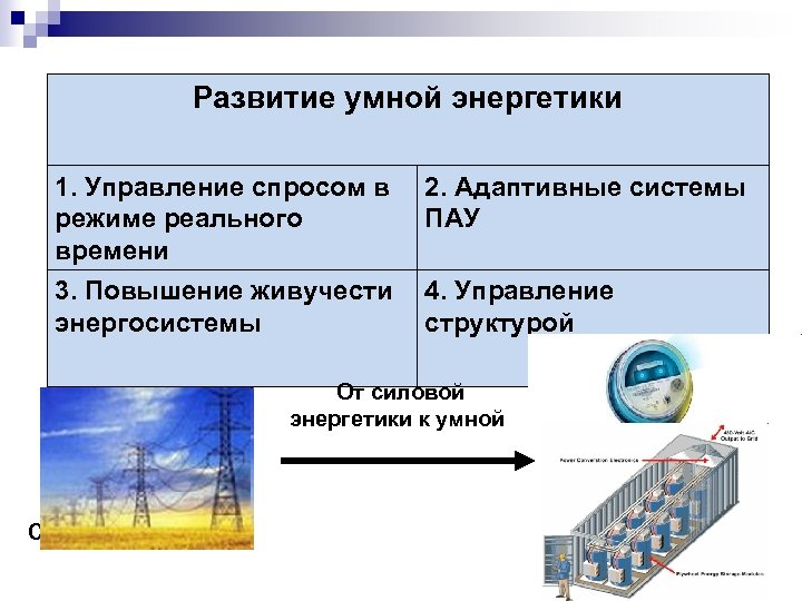 Развитие умной энергетики Тренд. Умная энергосистема – обобщение технологий «умных сетей» 1. Управление спросом