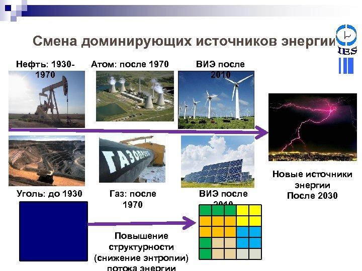 Смена доминирующих источников энергии Нефть: 19301970 Уголь: до 1930 Атом: после 1970 Газ: после