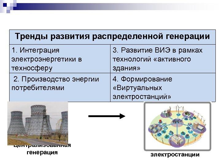 Тренды развития распределенной генерации 1. Интеграция электроэнергетики в техносферу 3. Развитие ВИЭ в рамках