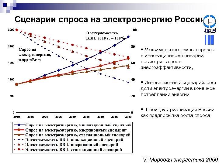 Сценарии спроса на электроэнергию России Электроемкость ВВП, 2010 г. = 100% Спрос на электроэнергию,