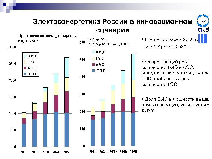 Электроэнергетика России в инновационном сценарии Производство электроэнергии, млрд к. Вт-ч Спрос на электроэнергию, млрд