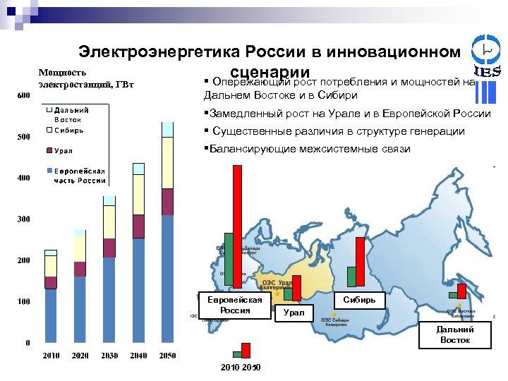 Электроэнергетика России в инновационном Мощность сценарии § Опережающий рост потребления и мощностей на электростанций,