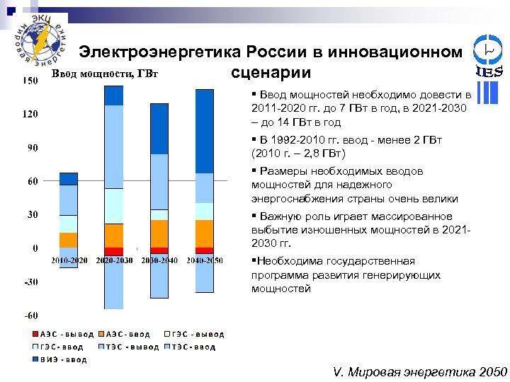 Электроэнергетика России в инновационном Ввод мощности, ГВт сценарии § Ввод мощностей необходимо довести в