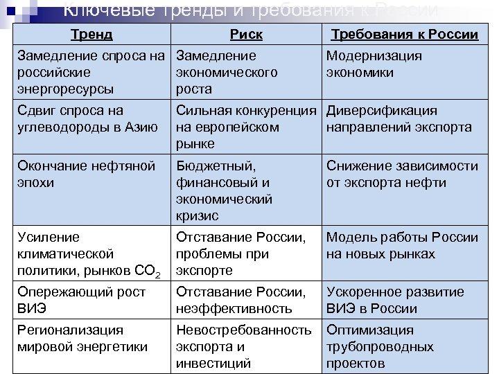 Ключевые тренды и требования к России Тренд Риск Замедление спроса на Замедление российские экономического