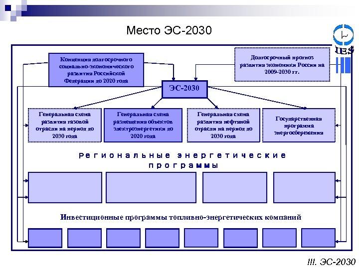Место ЭС-2030 Концепция долгосрочного социально-экономического развития Российской Федерации до 2020 года Генеральная схема развития