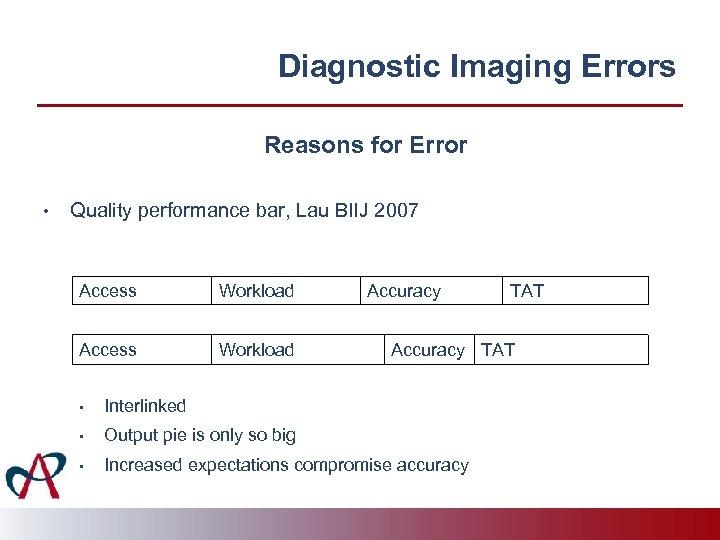 Diagnostic Imaging Errors Reasons for Error • Quality performance bar, Lau BIIJ 2007 Access