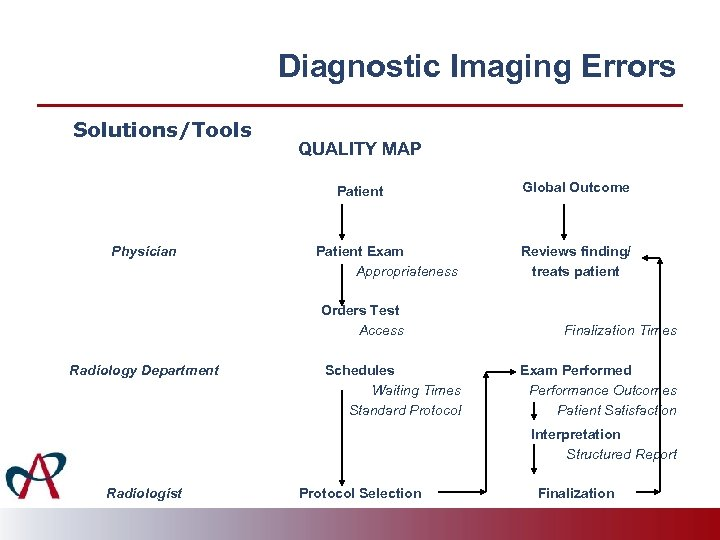 Diagnostic Imaging Errors Solutions/Tools QUALITY MAP Patient Physician Patient Exam Appropriateness Orders Test Access
