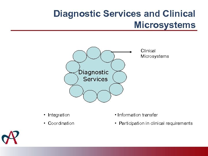 Diagnostic Services and Clinical Microsystems Diagnostic Services • Integration • Information transfer • Coordination
