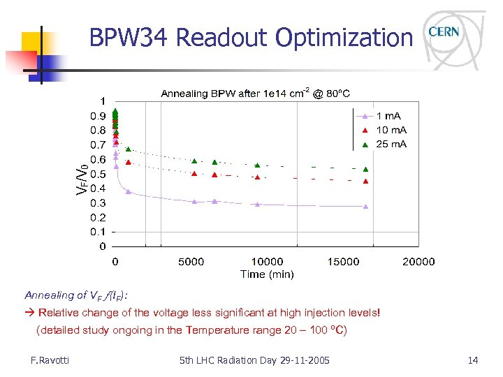 BPW 34 Readout Optimization Annealing of VF (IF): Relative change of the voltage less