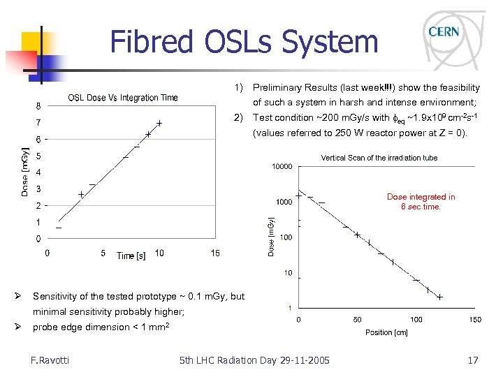 Fibred OSLs System 1) Preliminary Results (last week!!!) show the feasibility of such a