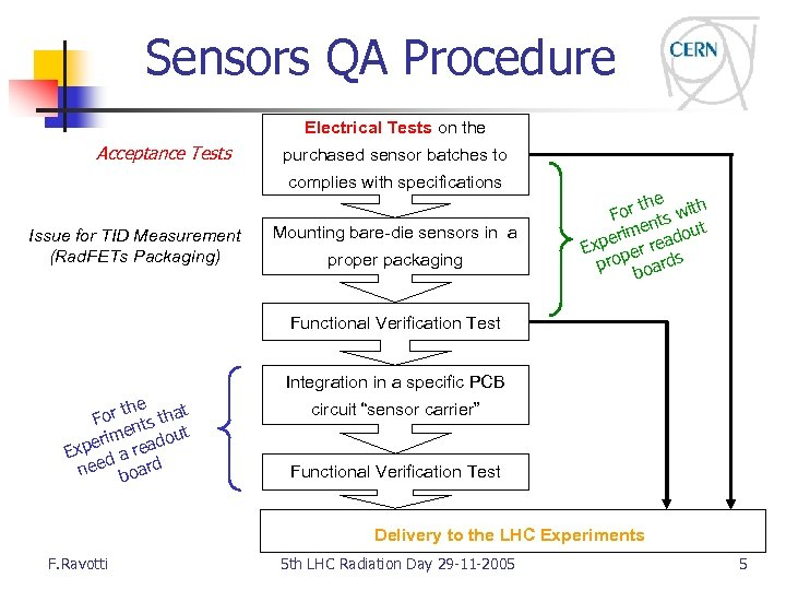 Sensors QA Procedure Electrical Tests on the Acceptance Tests purchased sensor batches to complies