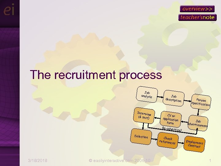 The recruitment process Job analysis Intervie w (& test) Job descript ion CV or