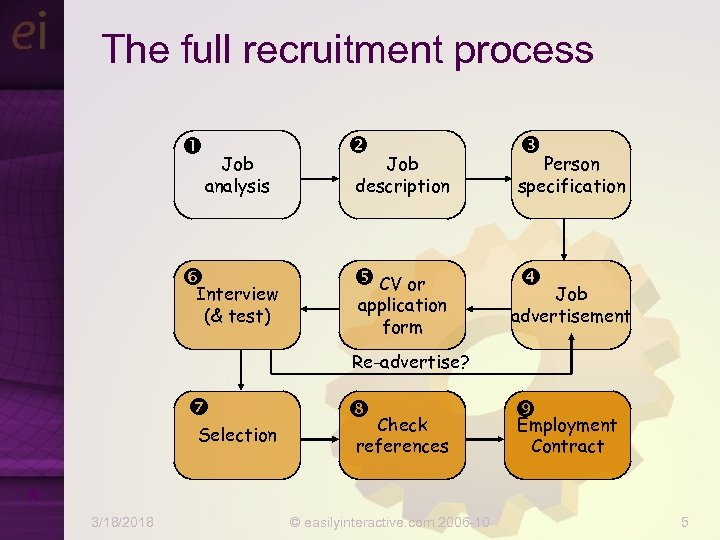 The full recruitment process Job analysis Interview (& test) Job description Person specification CV