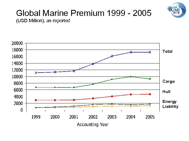 Global Marine Premium 1999 - 2005 (USD Million), as reported Total Cargo Hull Energy