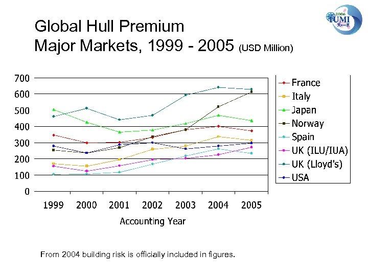 Global Hull Premium Major Markets, 1999 - 2005 (USD Million) From 2004 building risk