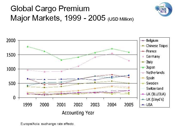 Global Cargo Premium Major Markets, 1999 - 2005 (USD Million) Europe/Asia: exchange rate effects.