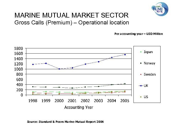MARINE MUTUAL MARKET SECTOR Gross Calls (Premium) – Operational location Per accounting year –