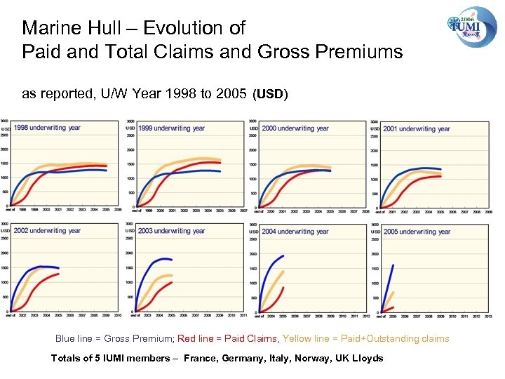Marine Hull – Evolution of Paid and Total Claims and Gross Premiums as reported,